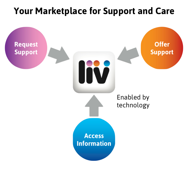 LivBetter Marketplace